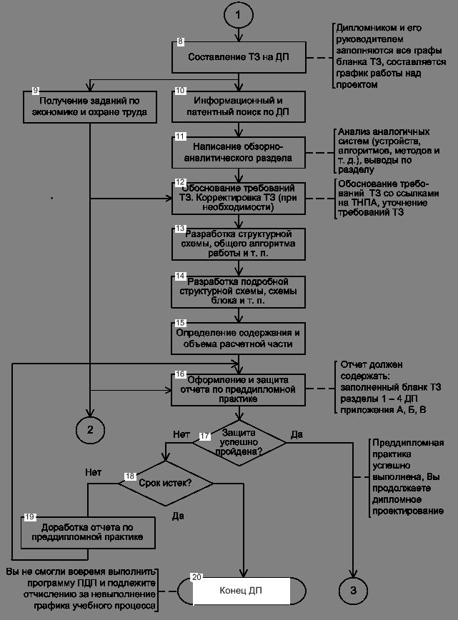 png Рисунок 1 3 Схема алгоритма дипломного проектирования