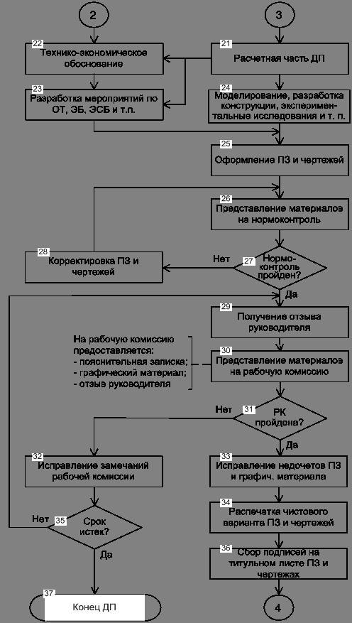 png Рисунок 1 4 Схема алгоритма дипломного проектирования
