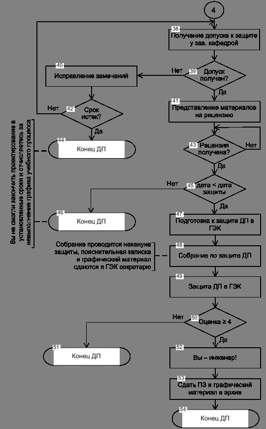 png Рисунок 1 5 Схема алгоритма дипломного проектирования